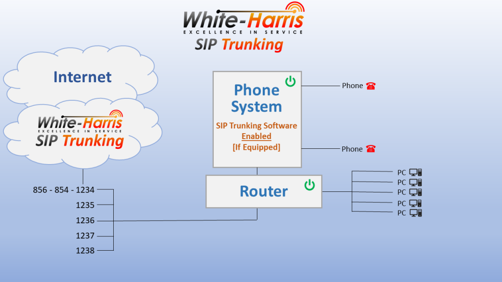 Hosted VoIP SIP Trunking Topology Concept