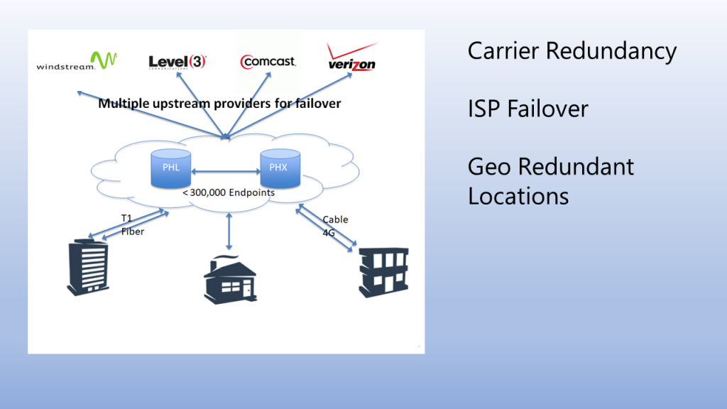 White-Harris Carrier Redundancy Topology Concept